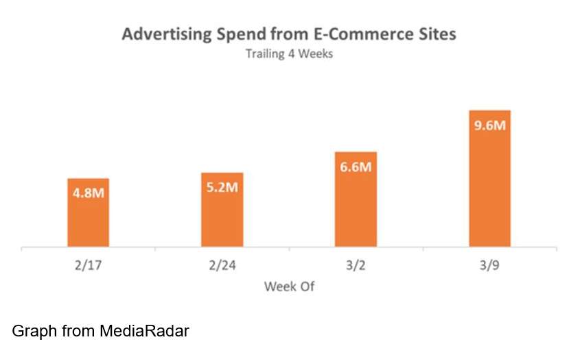 Advertising spend from ecommerce websites graph over 2/17 to 3/9 2020. Photo from MediaRadar.