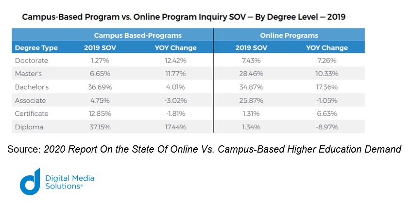 Campus based vs. online comparison SOV vs YOY Change from Digital Media Solutions