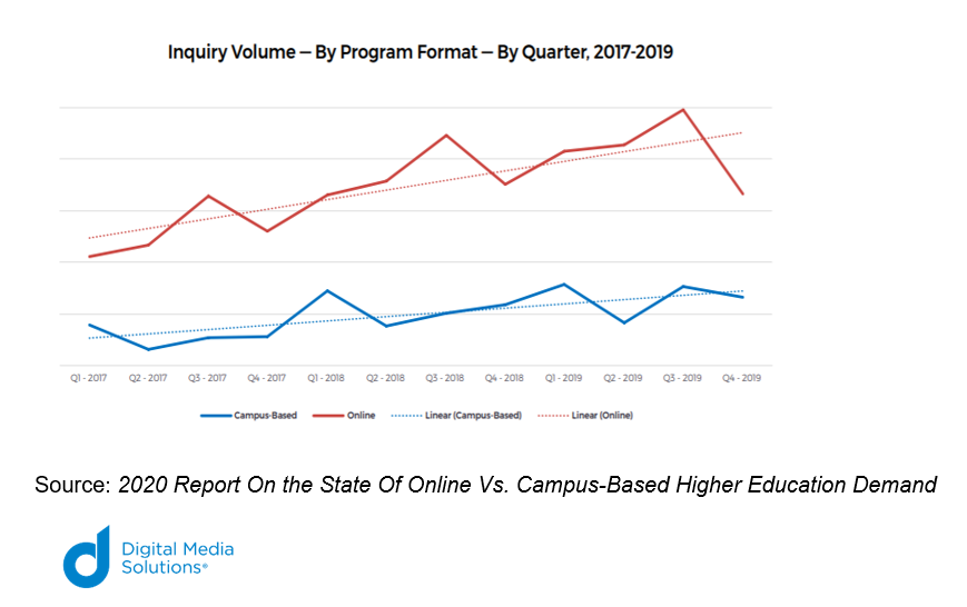 Inquiry Volume By Program Format By Quarter 2017-2019 Graph by Digital Media Solutions