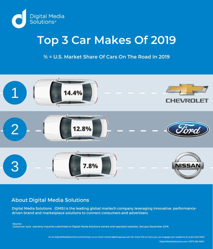 Top 3 Car Makes of 2019