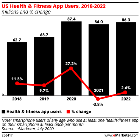 US Health & Fitness App Users eMarketer chart