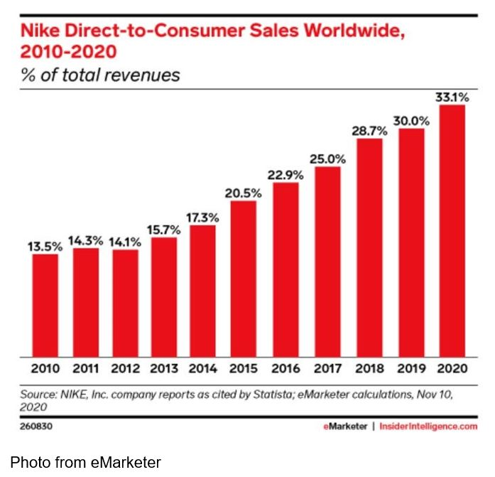 emarketer nike chart dtc sales worldwide