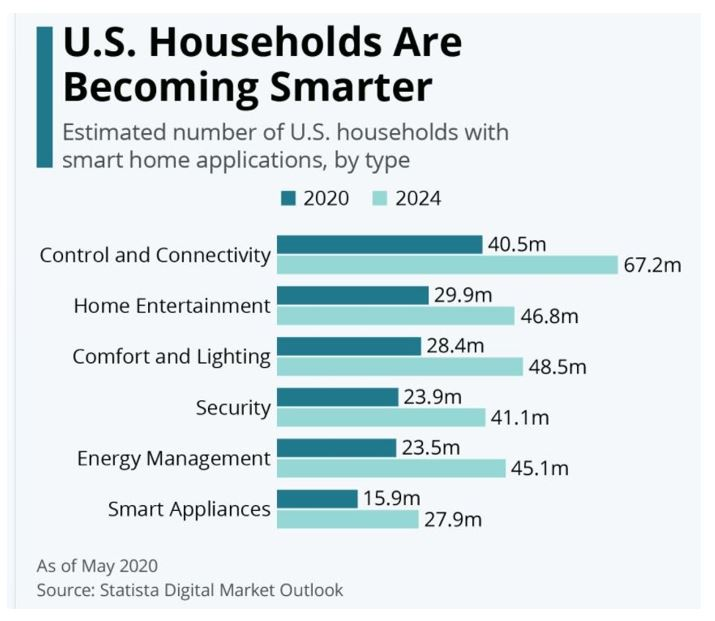 Statista U.S. households becoming smarter