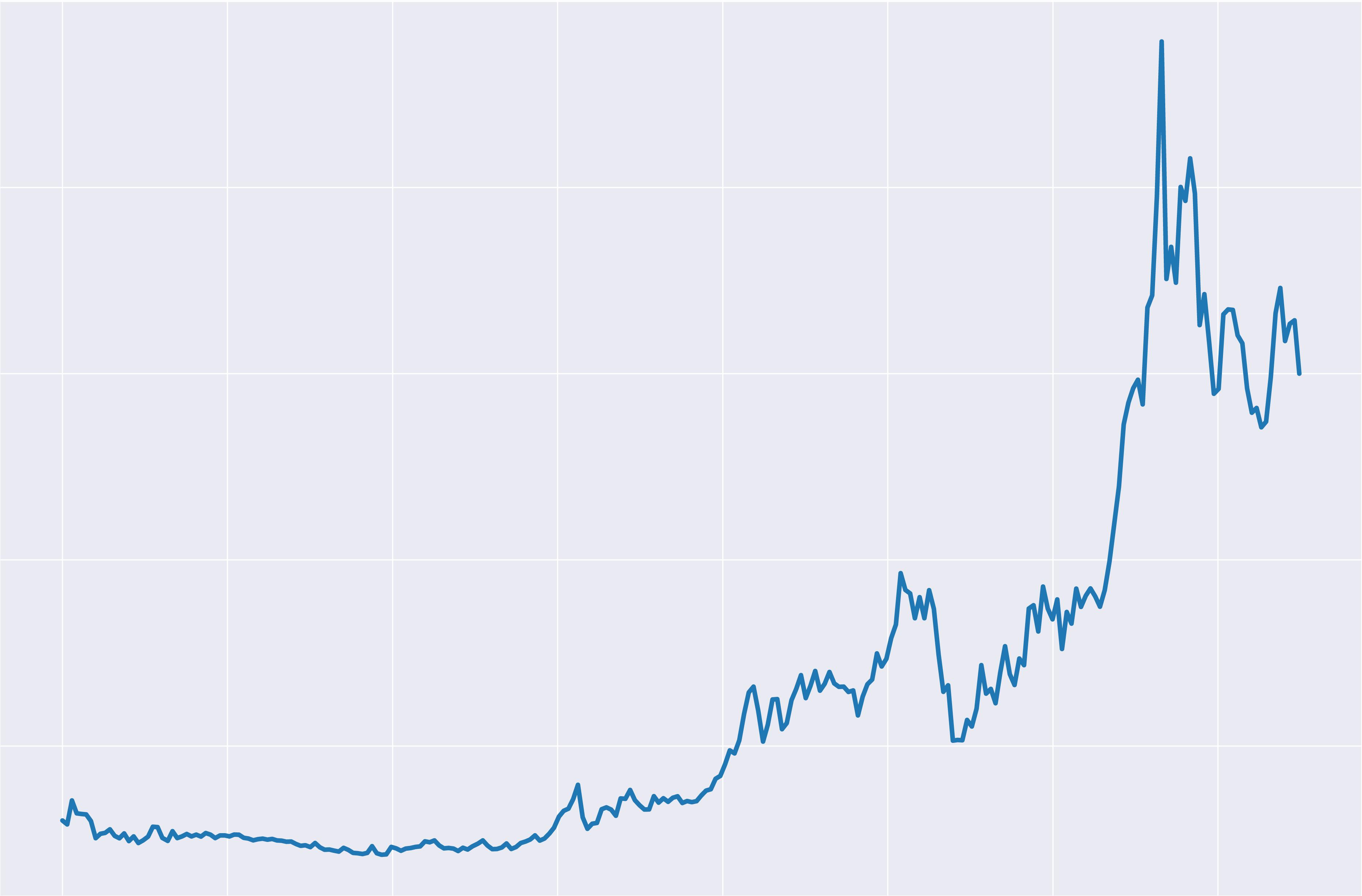 Spot silver graph