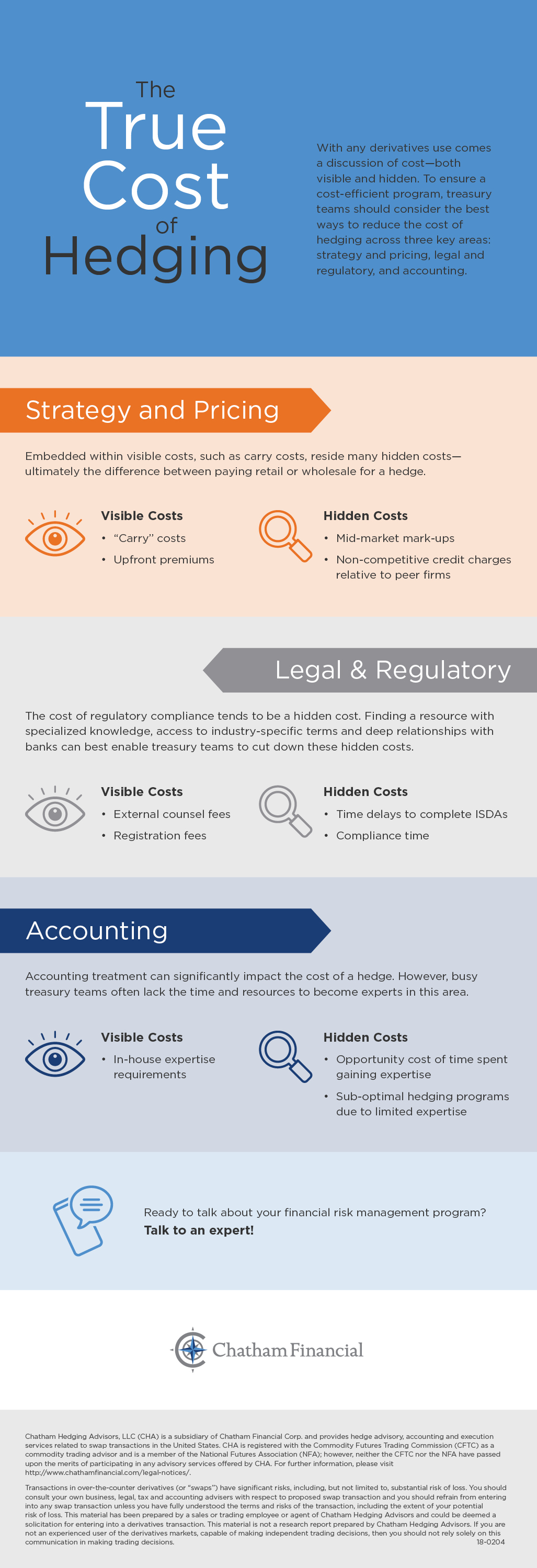 true cost of hedging infographic