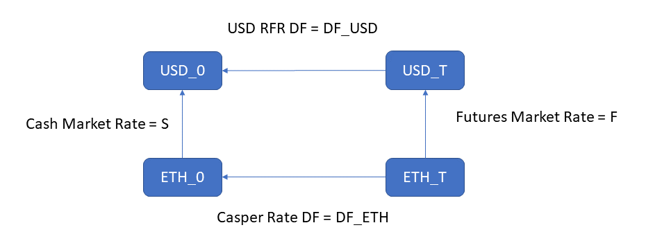 Interest Rate Parity for ETH/USD exchange flowchat
