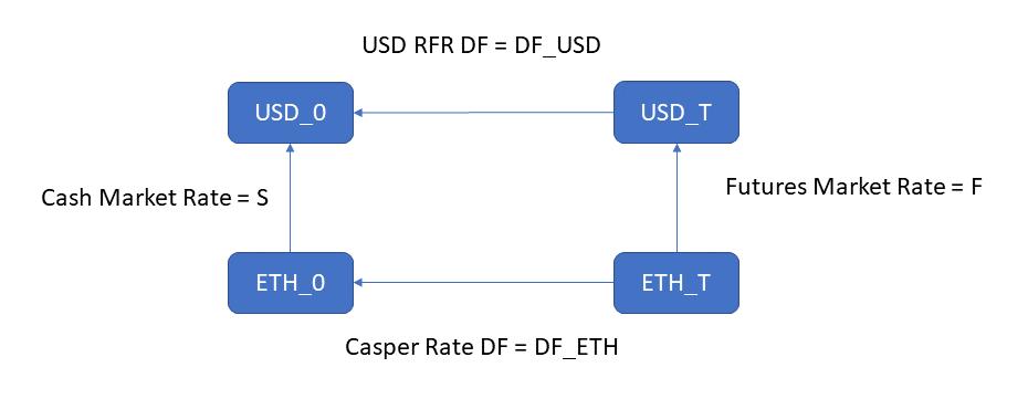 Interest Rate Parity for ETH/USD exchange flowchat