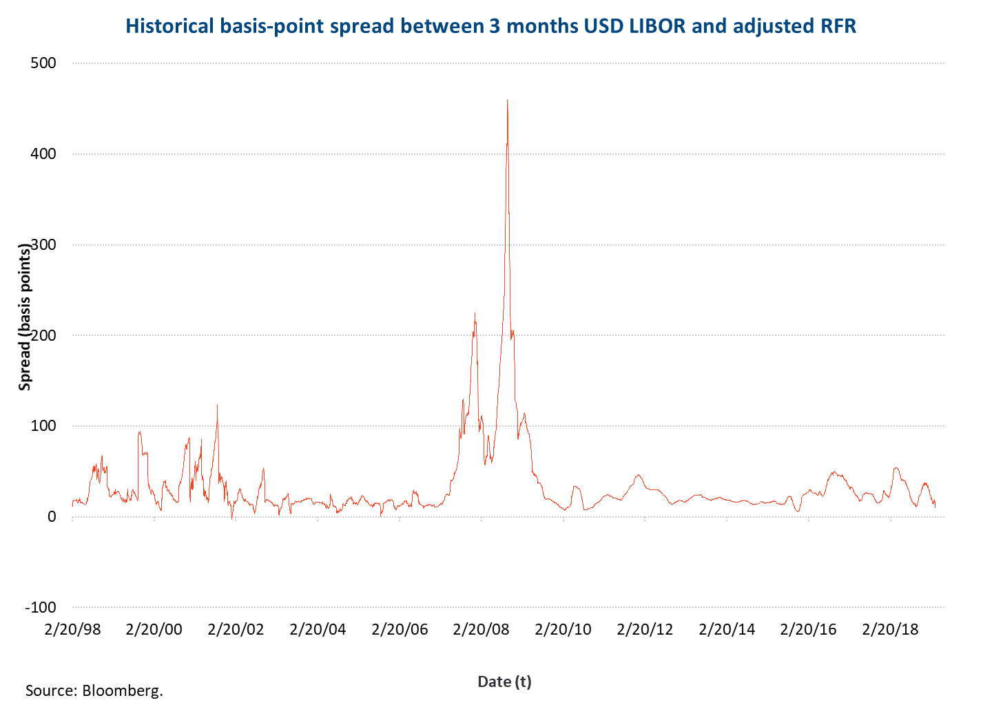 Historical basis point spread 3M USD LIBOR and RFR