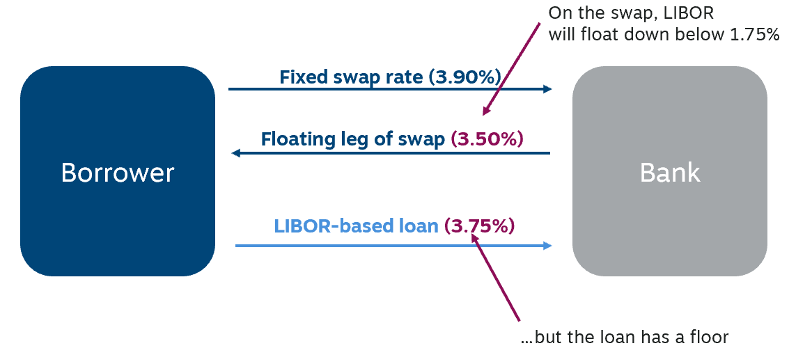 IR Swap with a floor diagram
