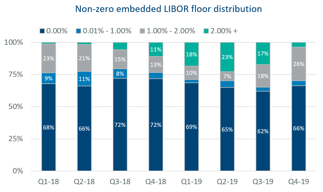 Non-zero embedded LIBOR floor distribution