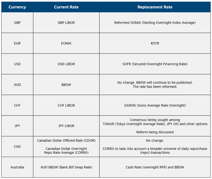 Replacement Rate Replacement Table