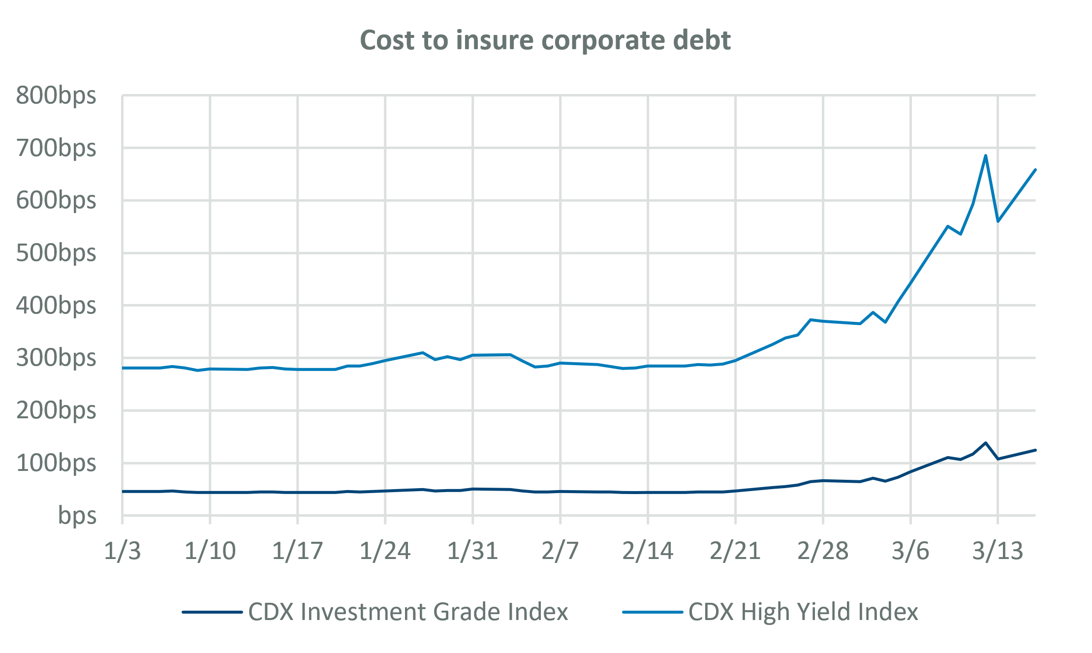 Cost to insure corporate debt