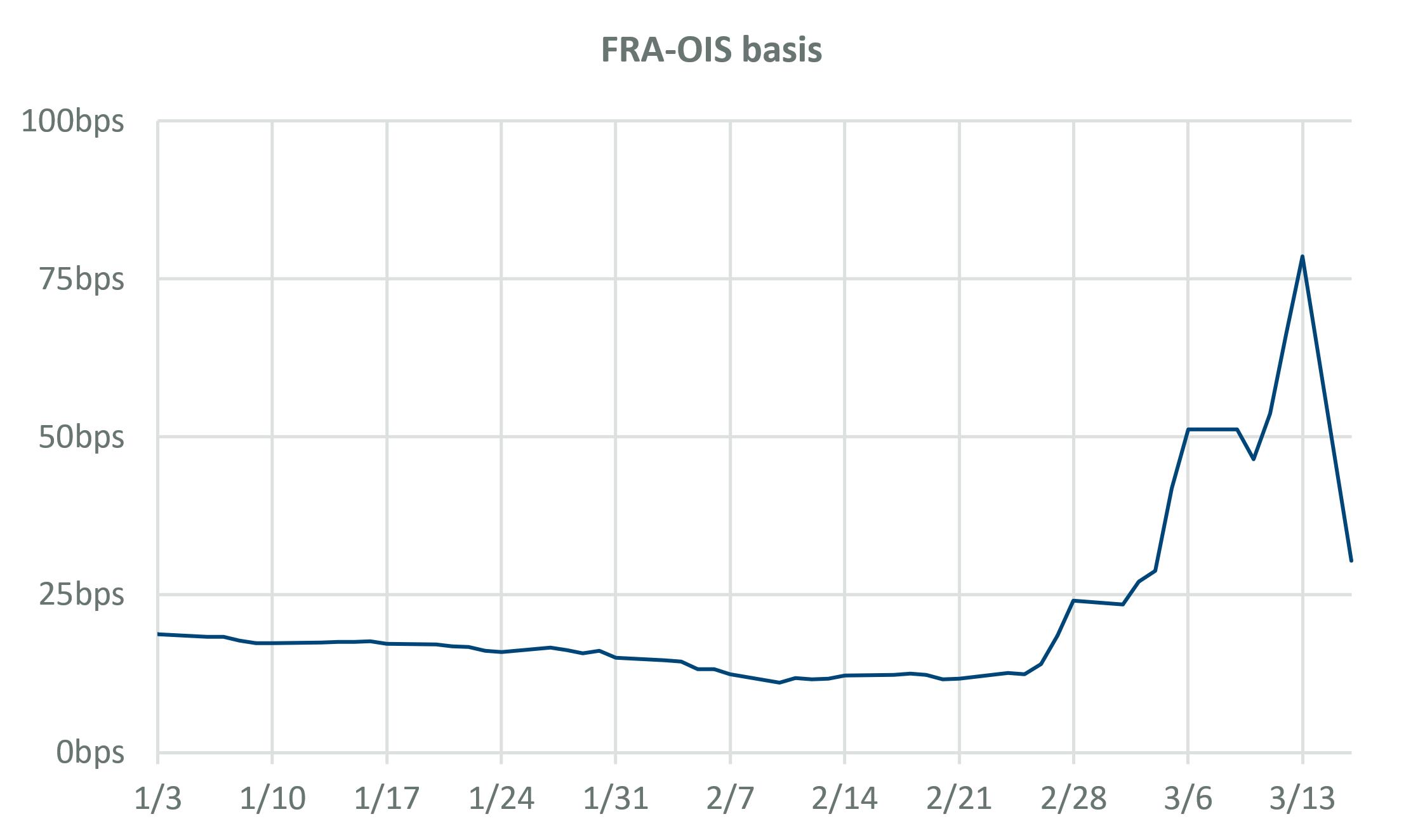 FRA-OIS basis
