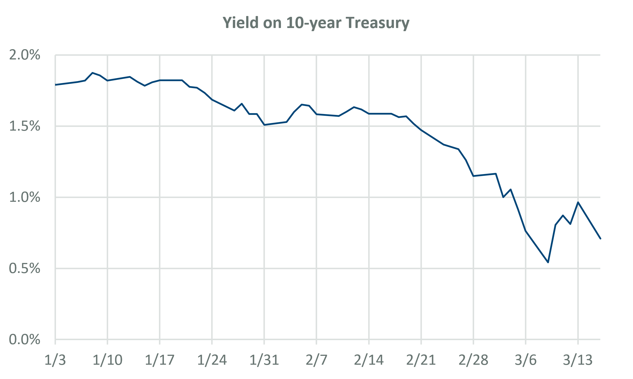 Yield on 10-year Treasury
