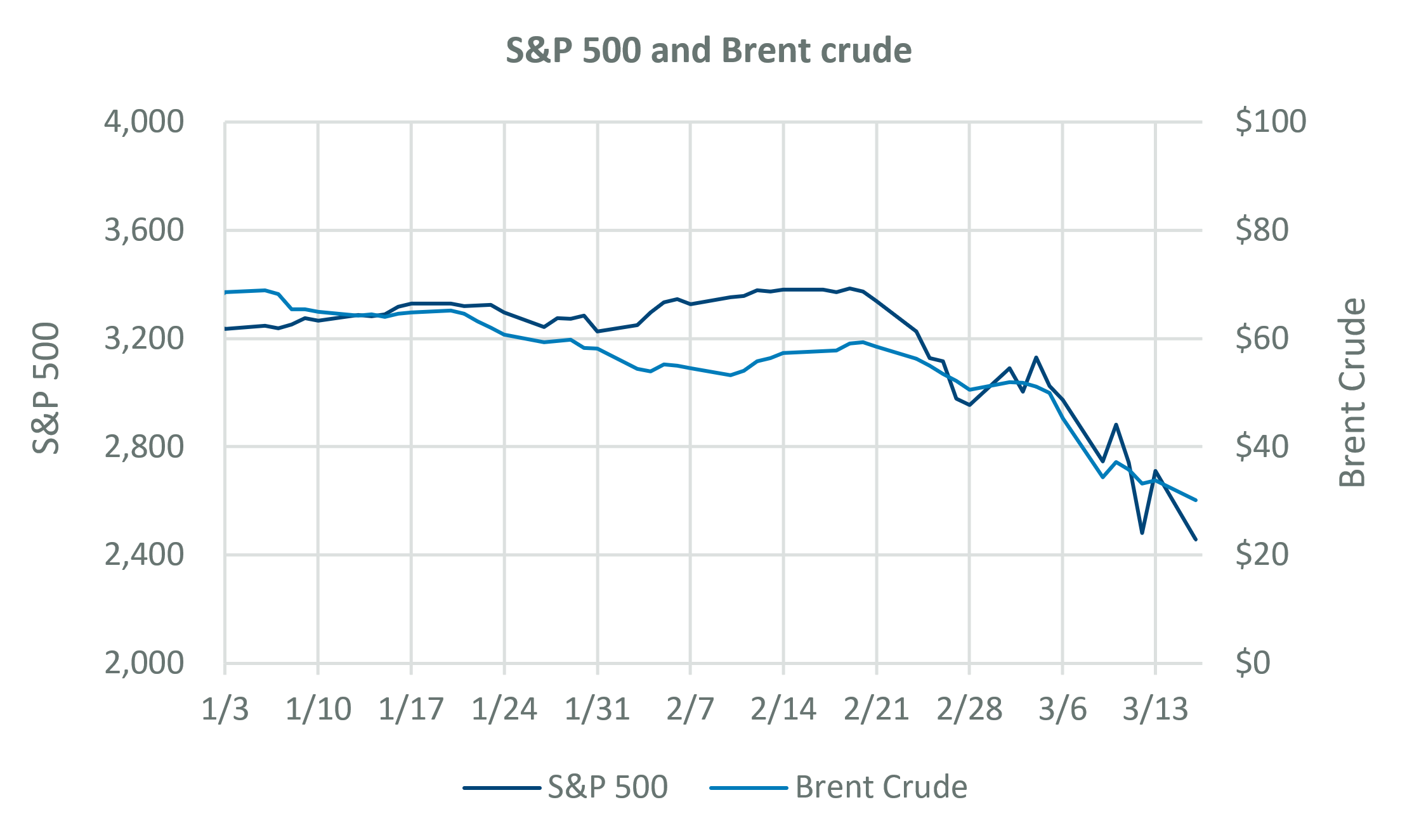 S&P 500 and Brent crude