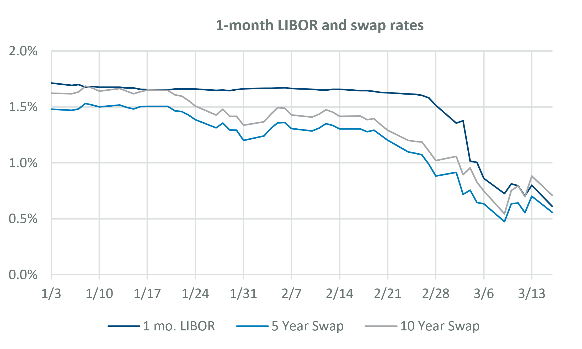 1-Month LIBOR and Swap Rates
