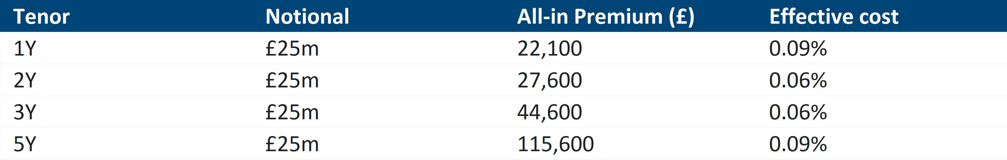 LIBOR floor pricing