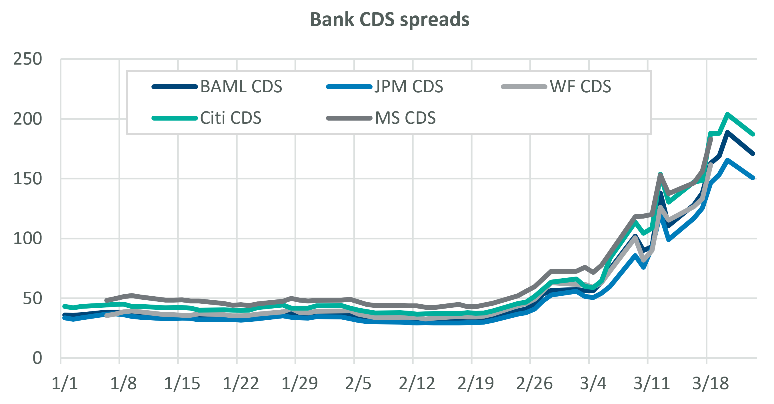 Bank CDS Spreads