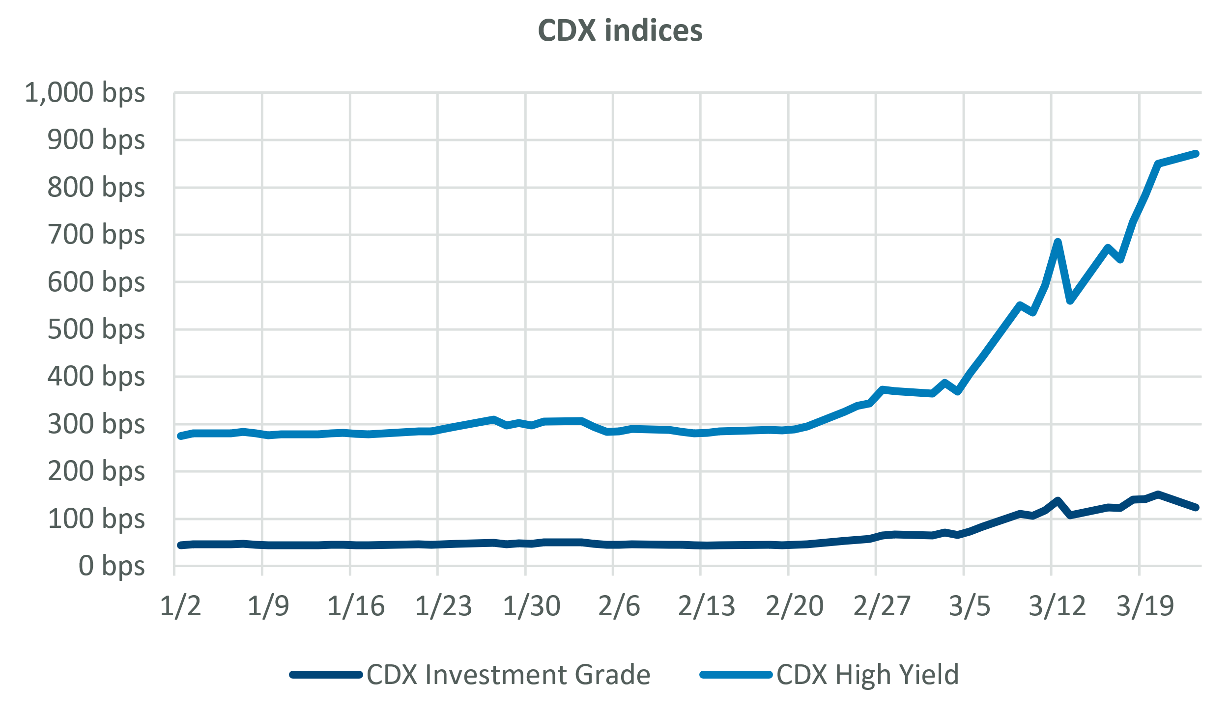 CDX Indices