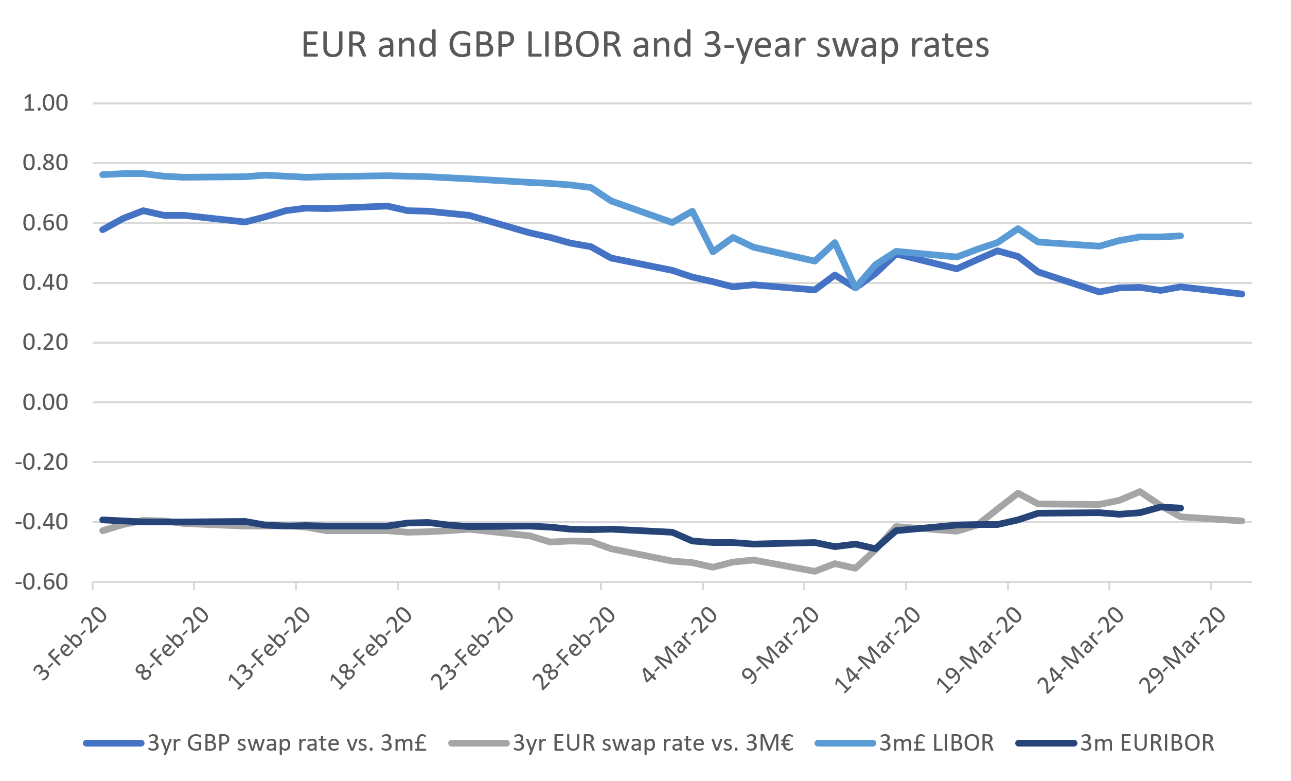 EUR and GBP LIBOR and 3-year swap rates