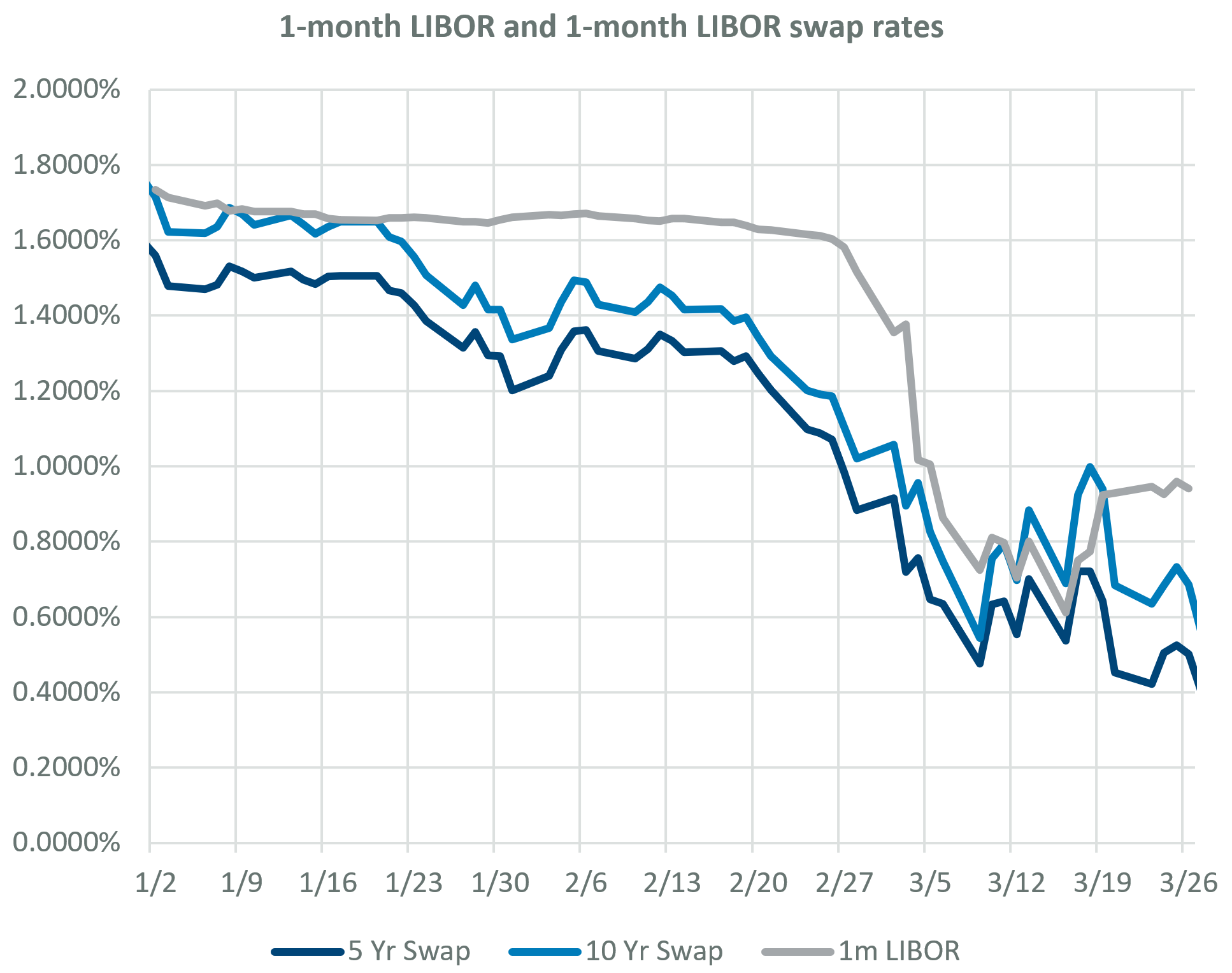 1-month LIBOR and 5- and 10-year monthly money swap rates