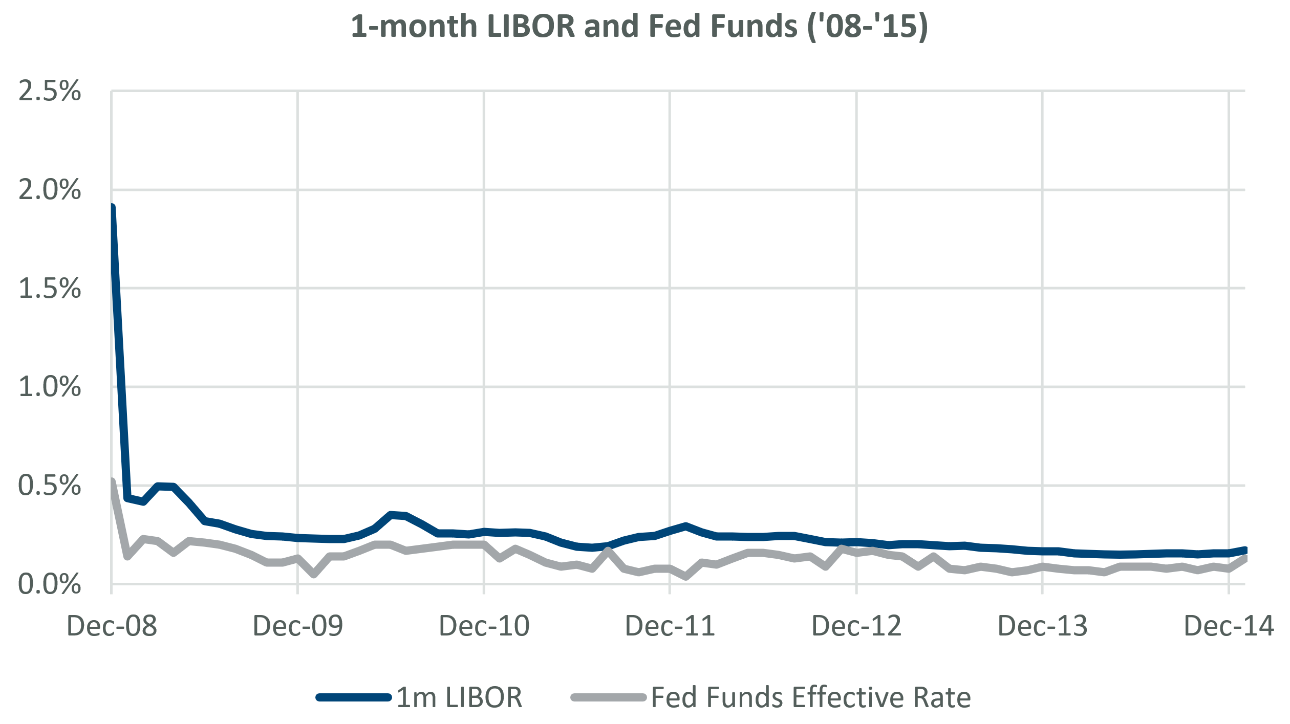 1-month LIBOR and Fed Funds Effective Rate, December 2008 to December 2015