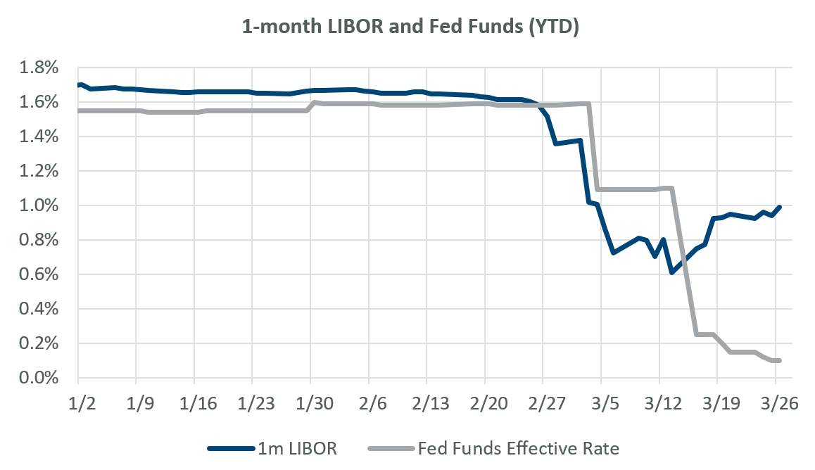 1-month LIBOR and Fed Funds Effective Rate, YTD