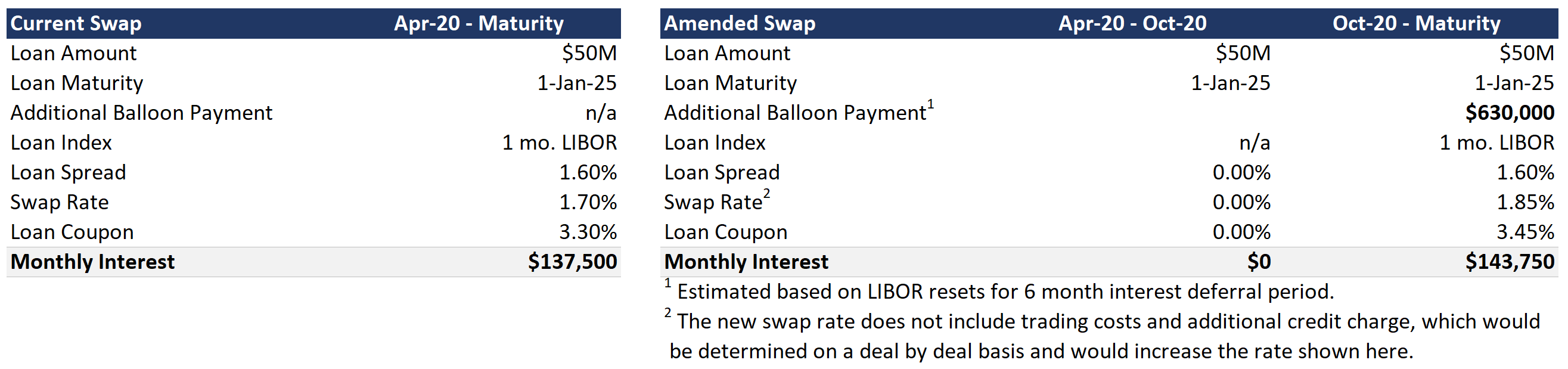 Swap restructure with loan forbearance