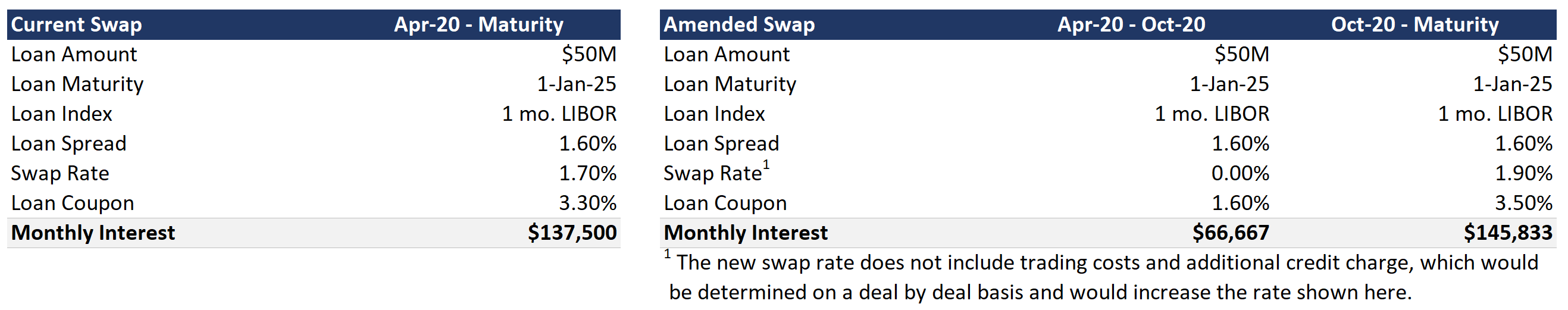 Swap restructure without loan forbearance