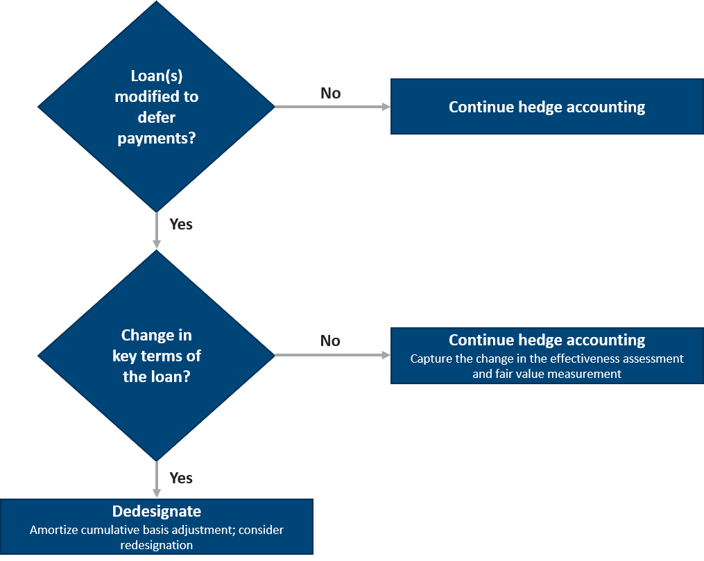 Hedge accounting flow chart