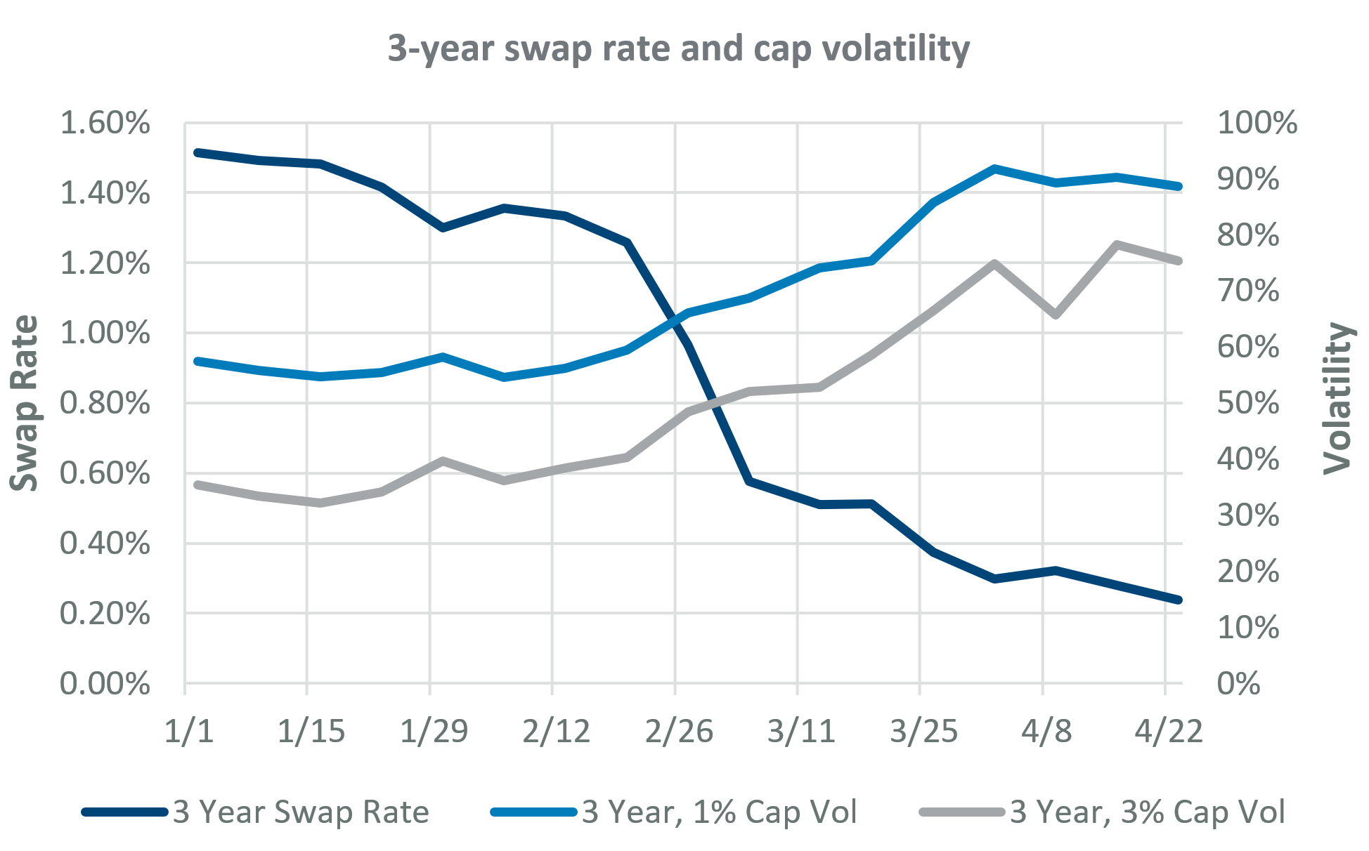 3-year swap rate and cap volatility