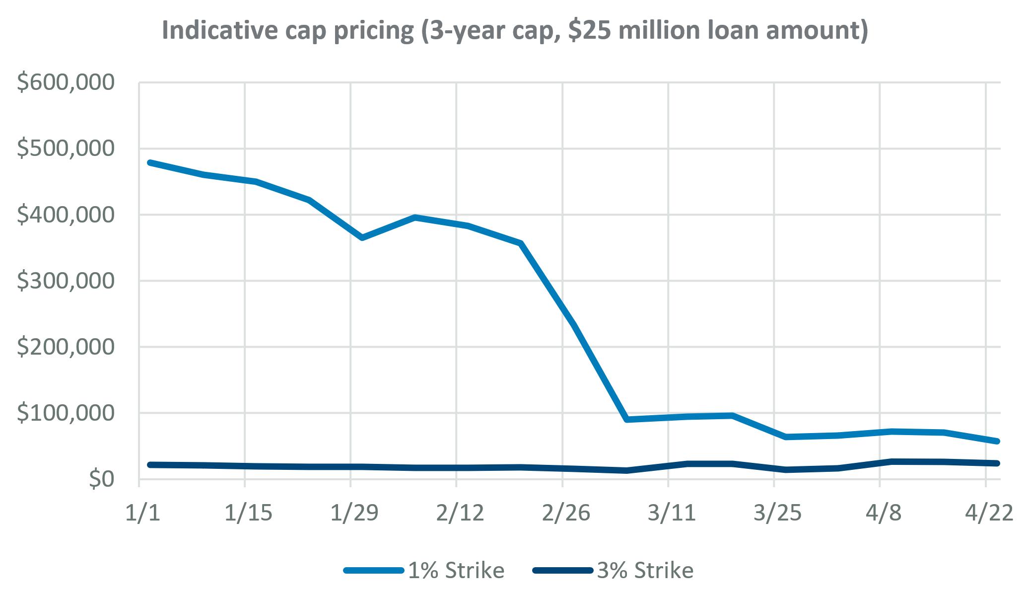 Indicative cap pricing