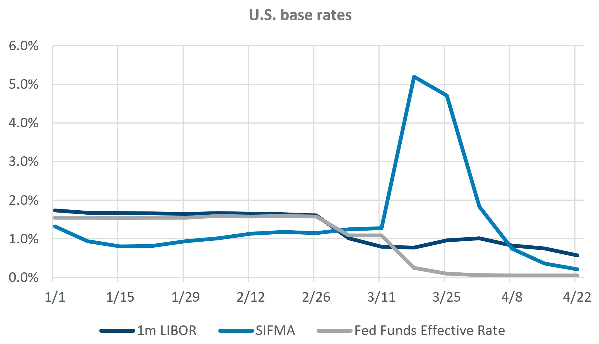 U.S. base rates
