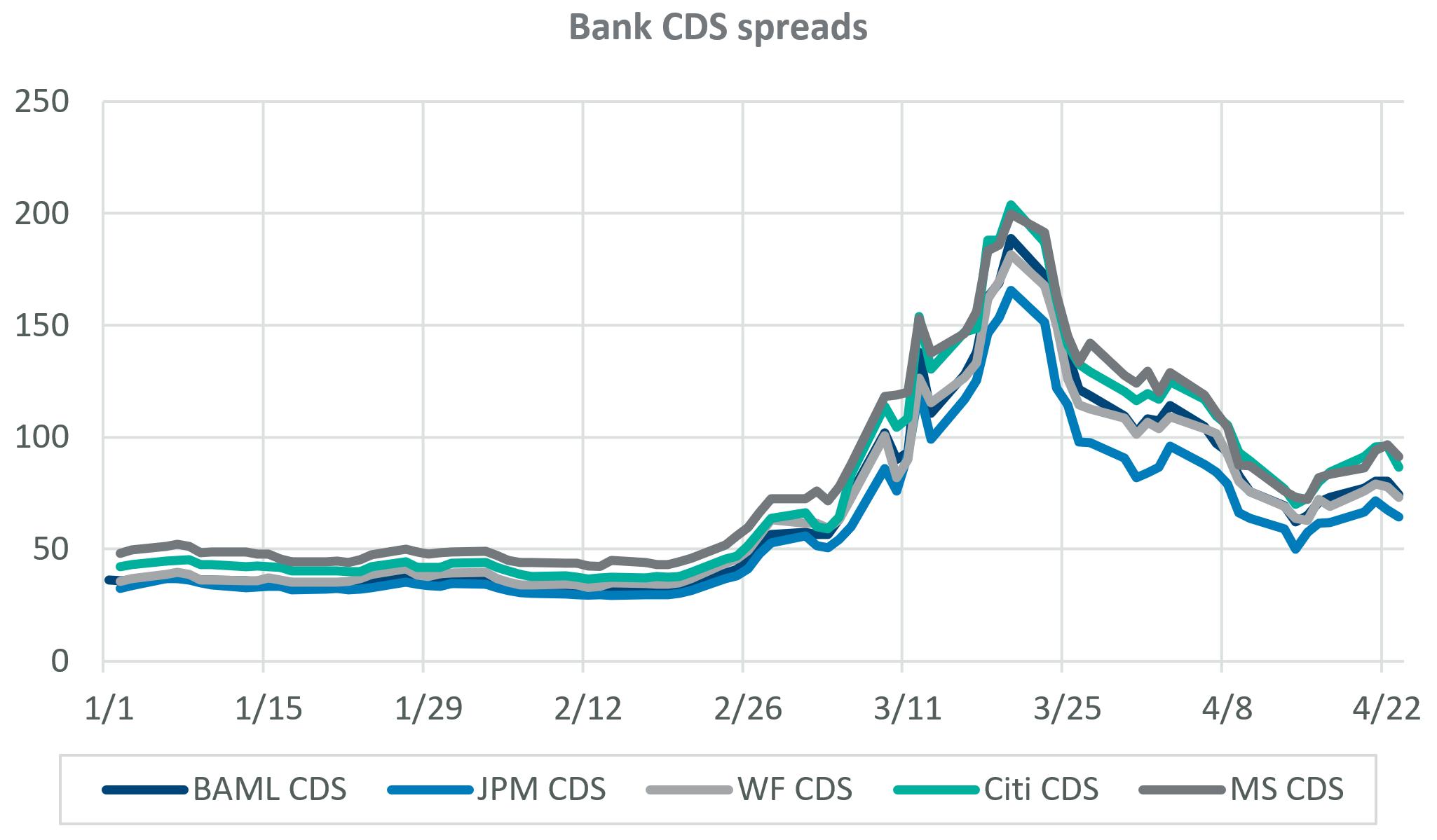 Bank CDS spreads