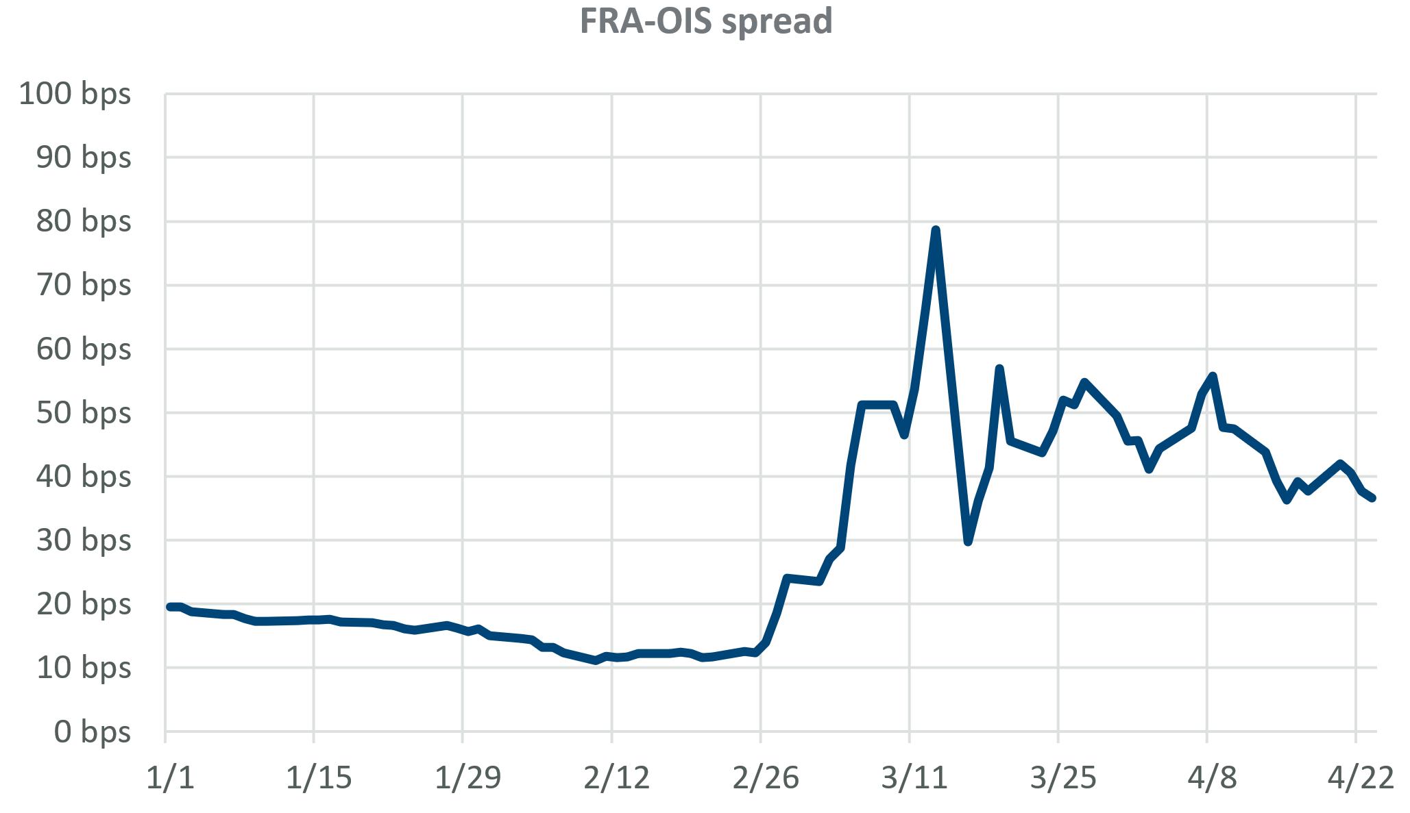 FRA-OIS spread