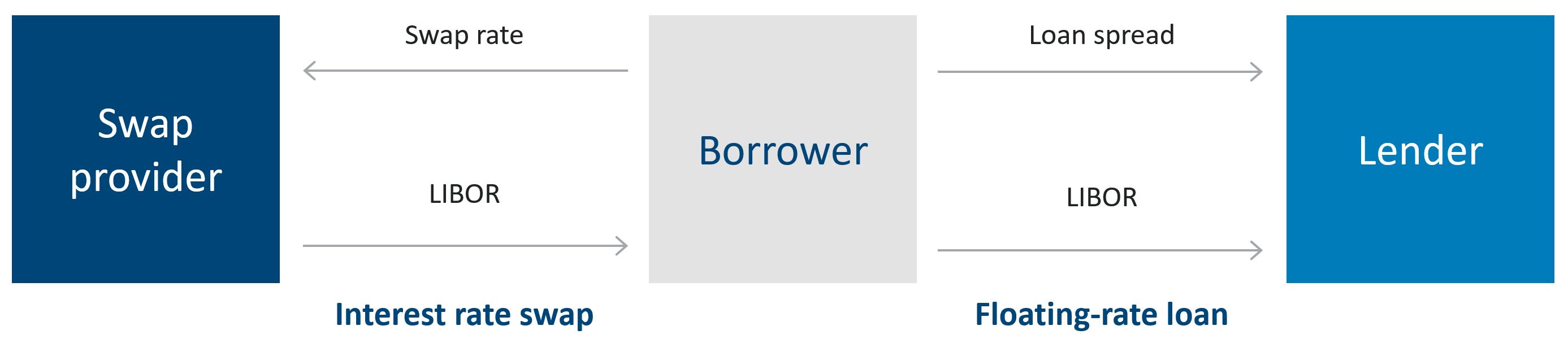 Interest rate swap diagram