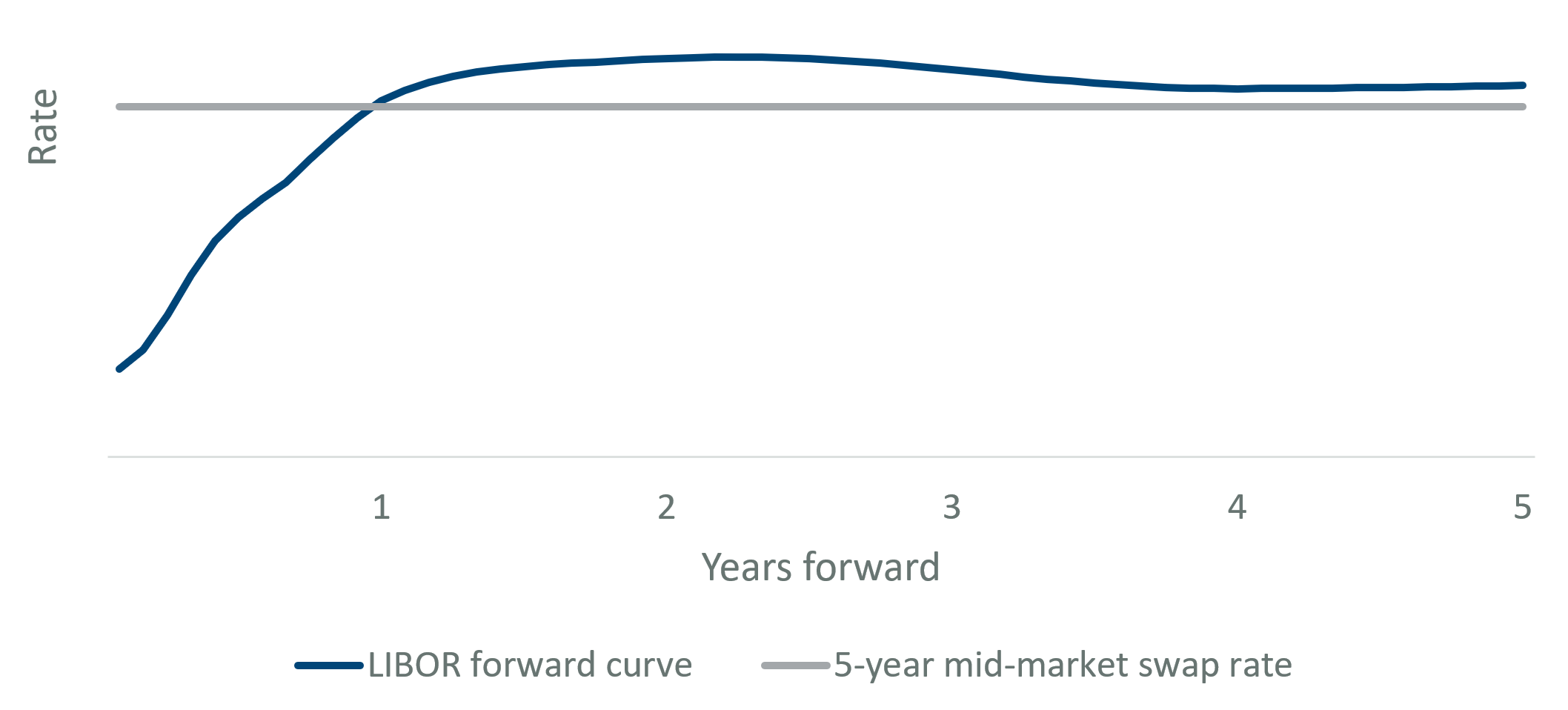 Interest rate swap mid-market rate
