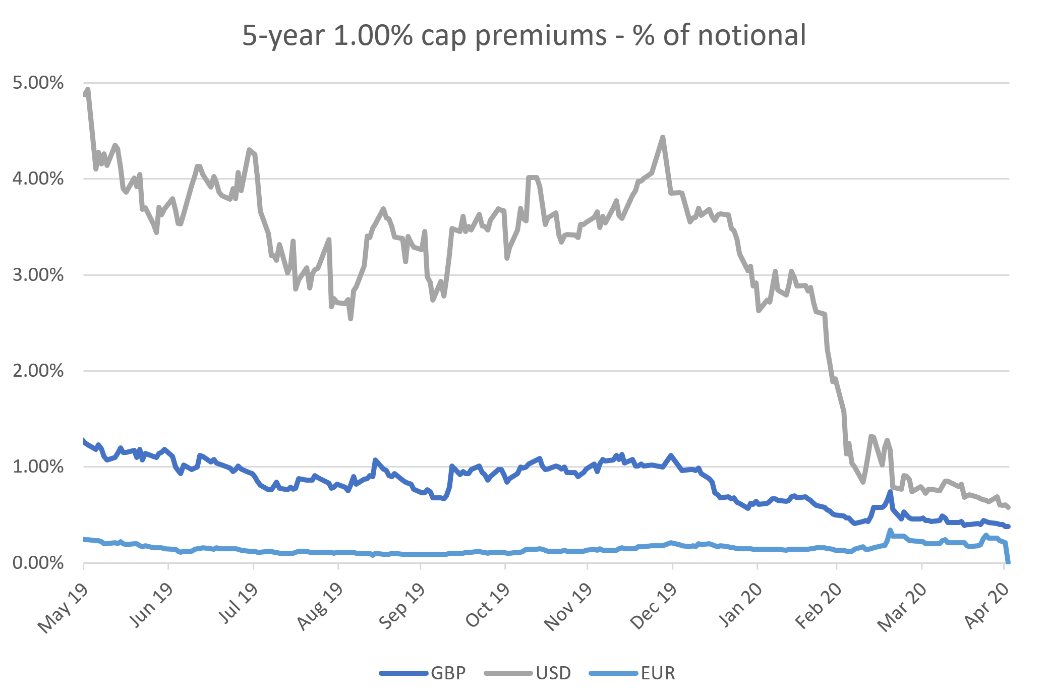 5-year 0% cap premiums