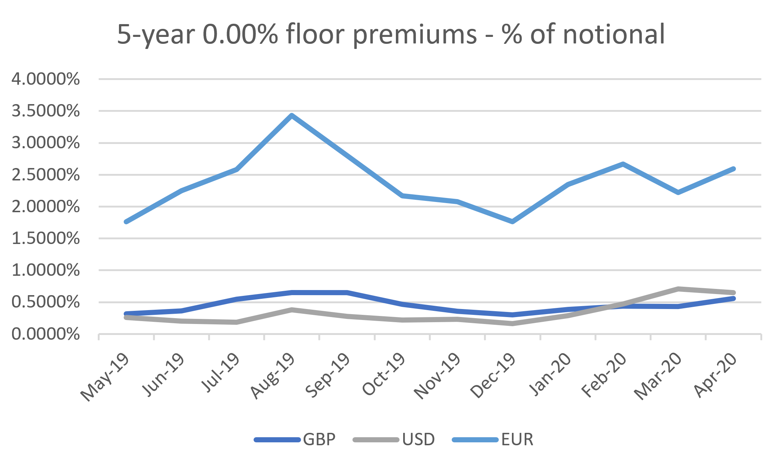 5-year 0% floor premiums