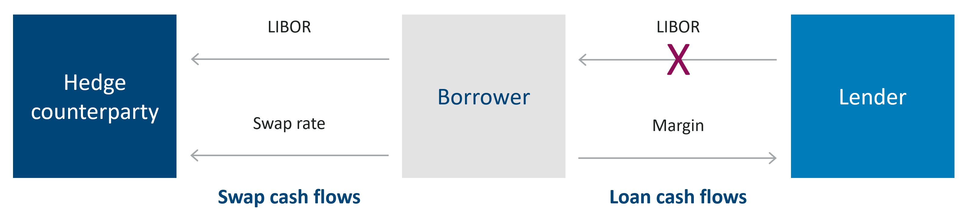 Swap and loan cash flows