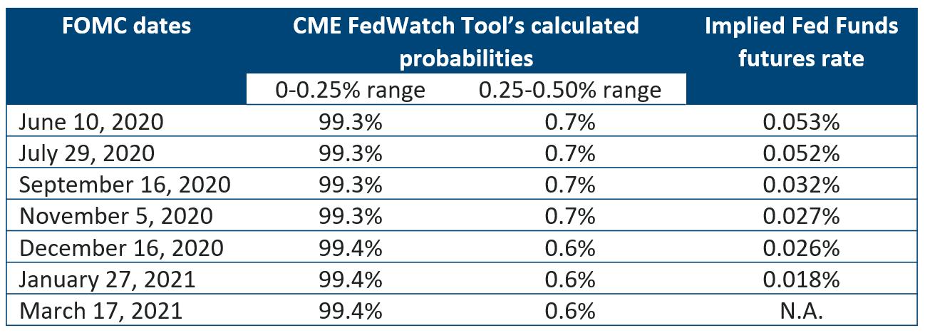 FOMC dates