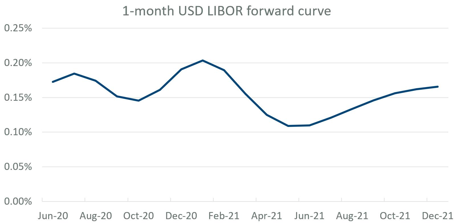 1-month USD LIBOR forward curve
