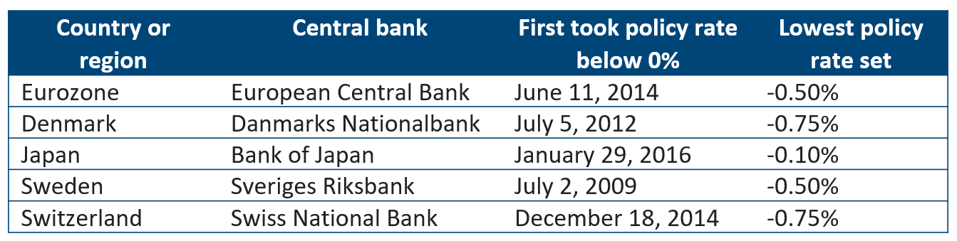 Central banks implementing NIRP
