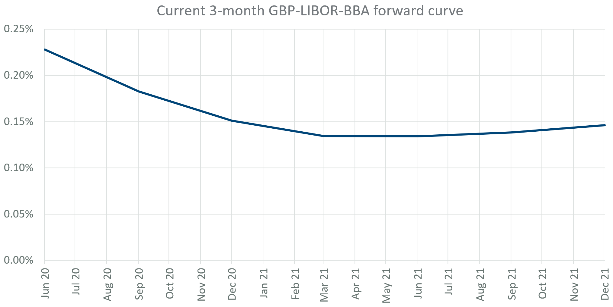 Current 3-month GBP-LIBOR-BBA forward curve