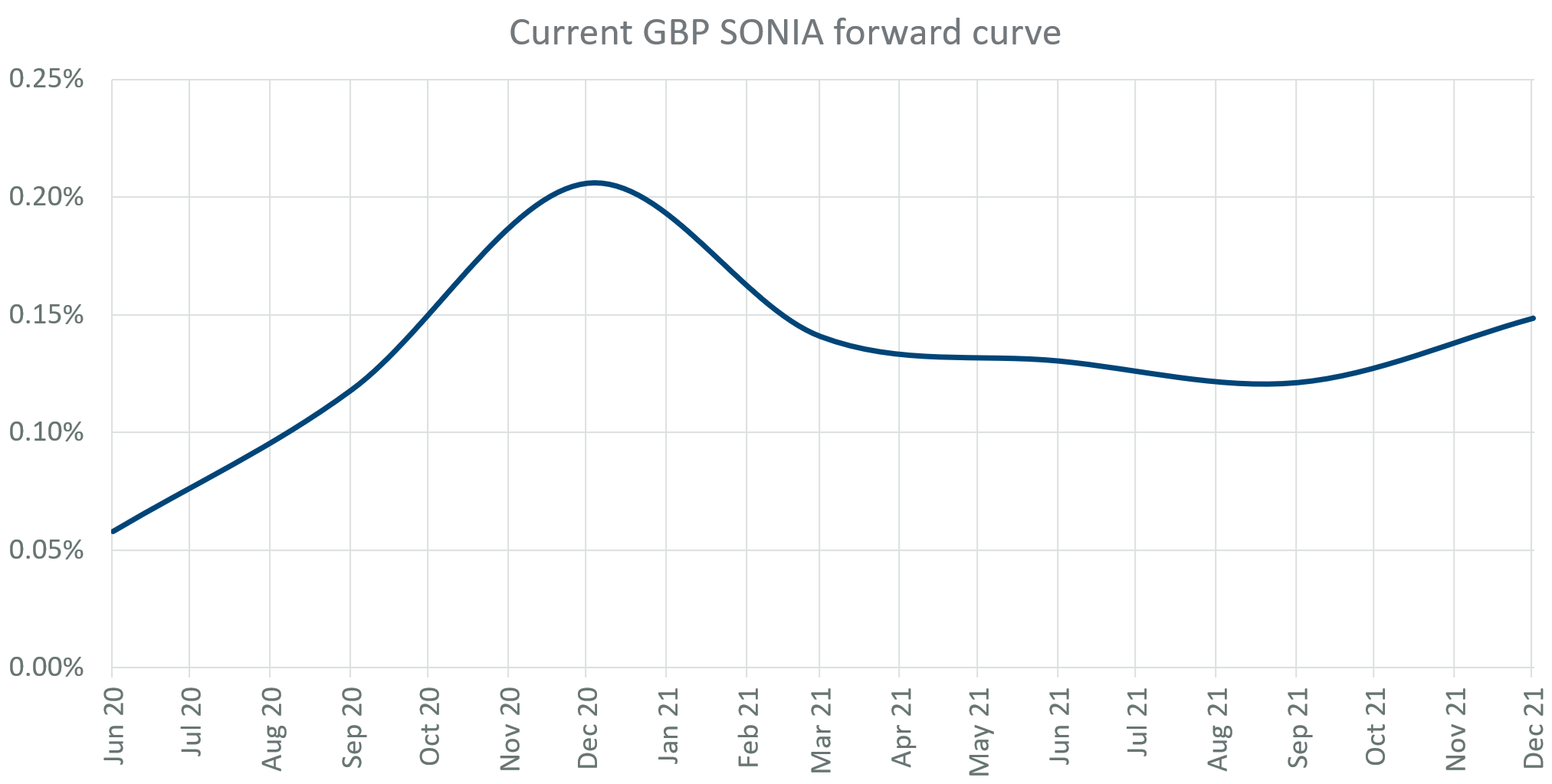Current GBP SONIA forward curve
