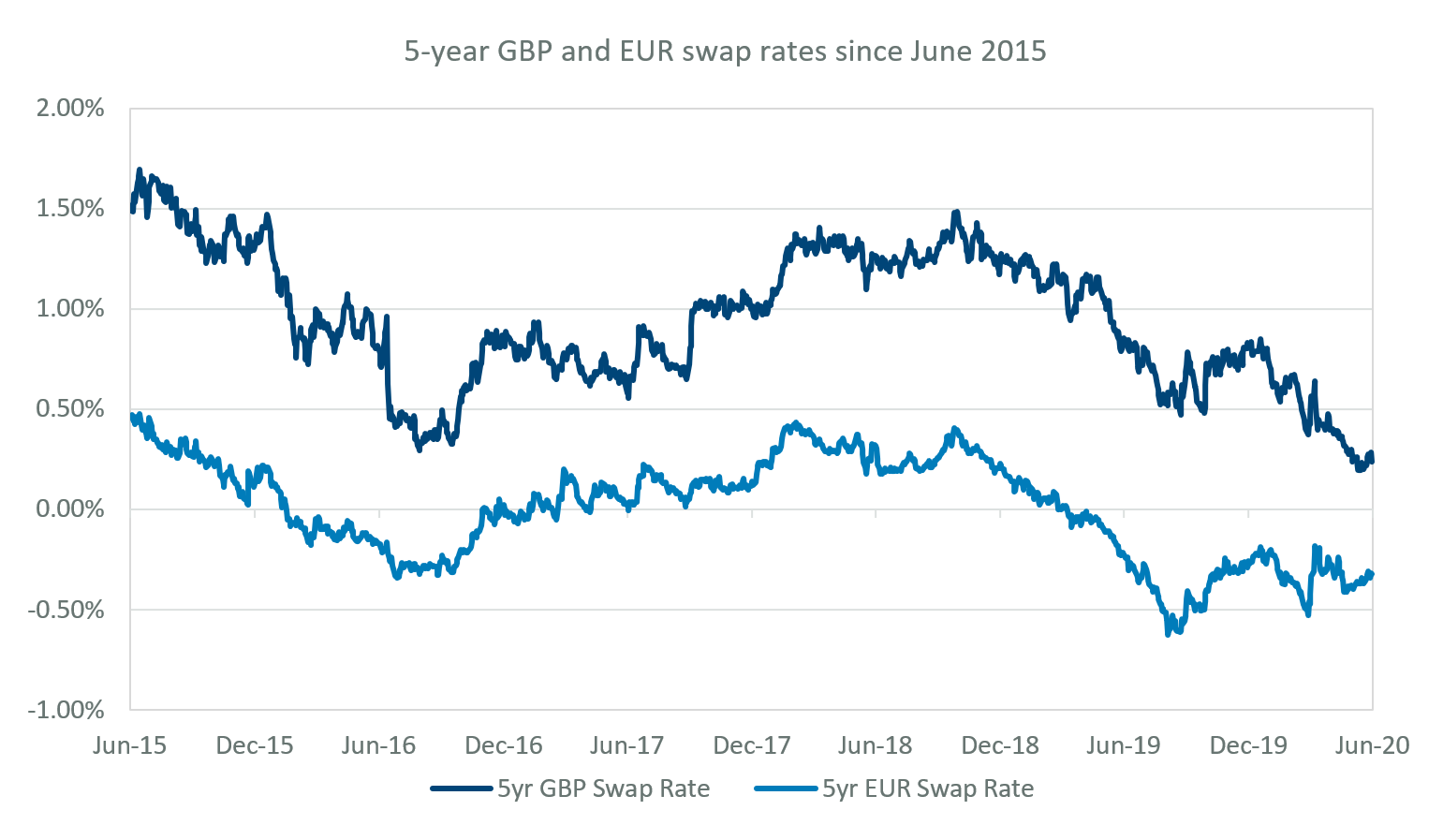 5-year GBP and EUR swap rates since June 2015