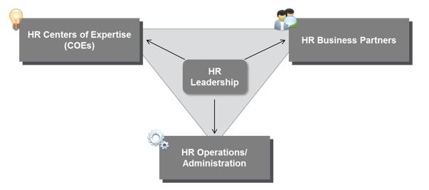 Why Hrbps Fail Hint It Might Be Your Fault