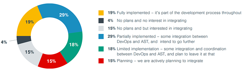Fig.1 What stage is your organisation at in integrating AST into its DevOps environment?