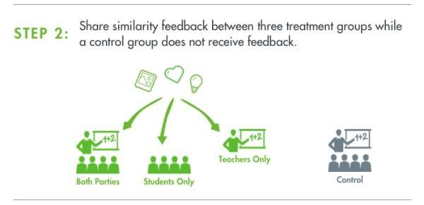 Step 2: Share similarity feedback between three treatment groups