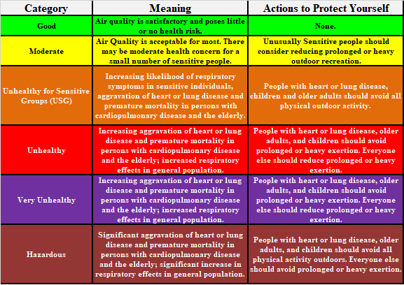 Air Quality Index Descriptions